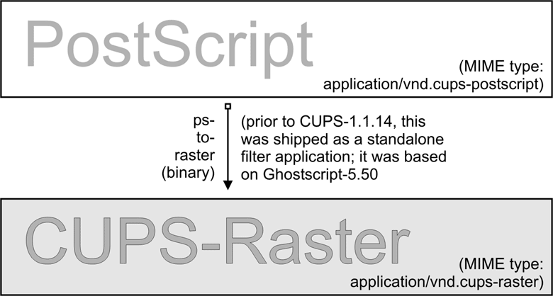 CUPS raster is a generic raster format with powerful features.