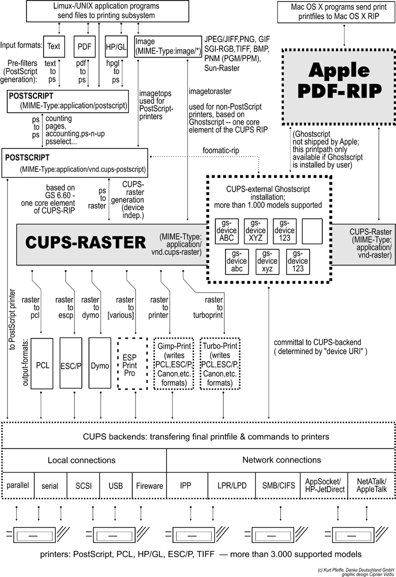 Chapter 22 CUPS Printing Support