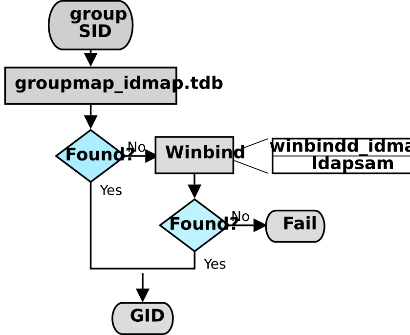 Chapter 12  Group Mapping: MS Windows and UNIX